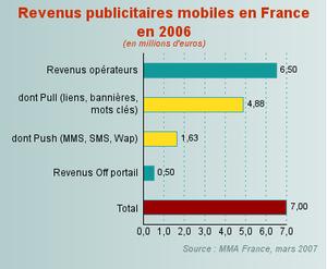 Depense_publicitaire_mobile